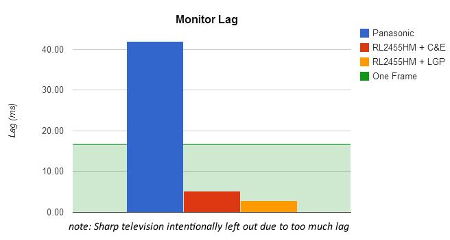 MonitorLagChart