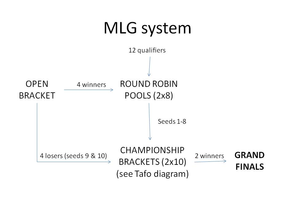MLG Overall Structure
